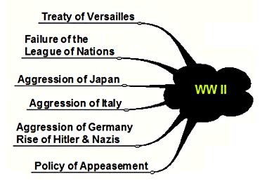 Causes of world war 2 essays The Quay House